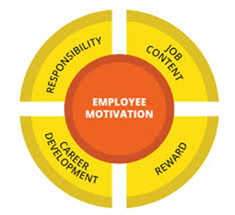 Motivation of employees research paper
